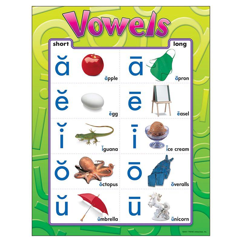 Chart Vowels