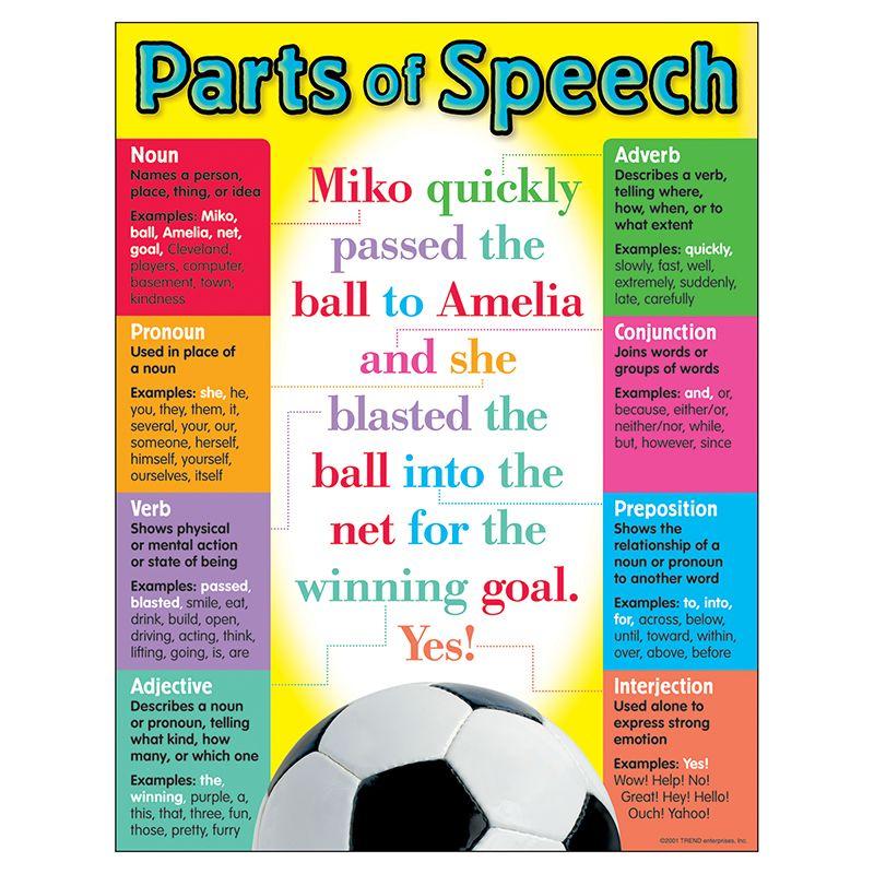 Chart Parts Of Speech Gr 5-8 17X22